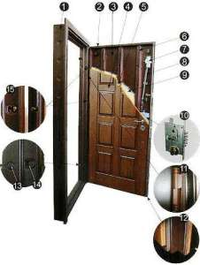Конструкция входных дверей