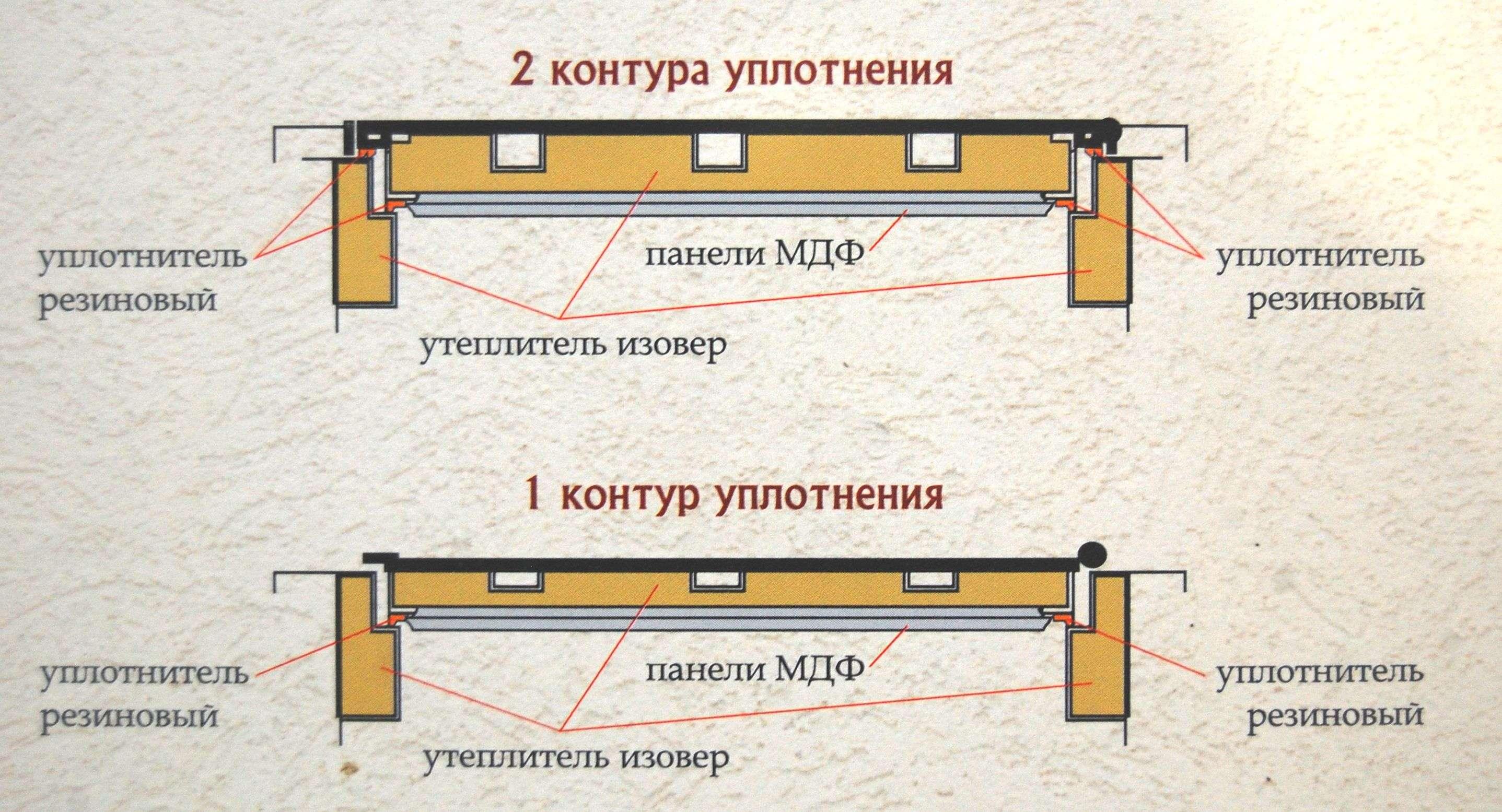 уплотнение входных дверей