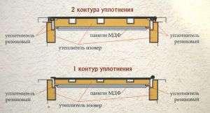 dveri-premier-v-razreze-1-2-kontura