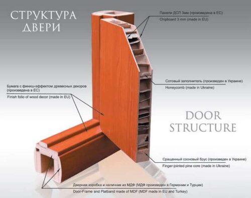 Щитовые двери Новый Стиль