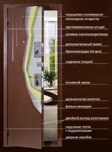 Характеристики дверей меги