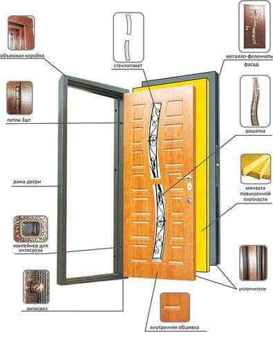 Входные двери Премьер Новая каховка