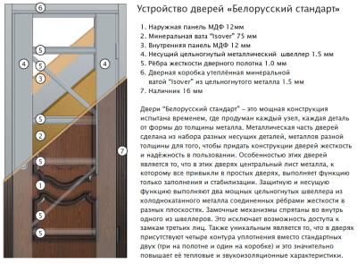 dveri-ukraini-bs-karkas