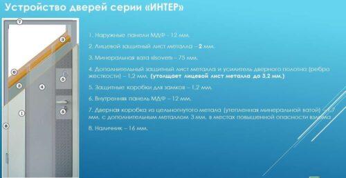 Двери Украины серя сити описание