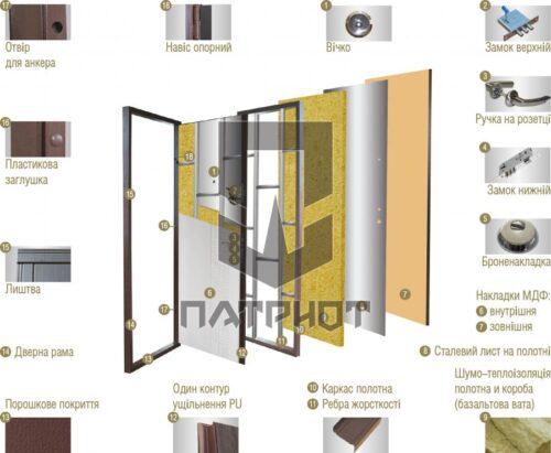 vhodnie-dveri-patriot-konstruktsiya-mvd-uk