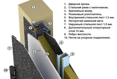 Консттрукция противопожарных дверей