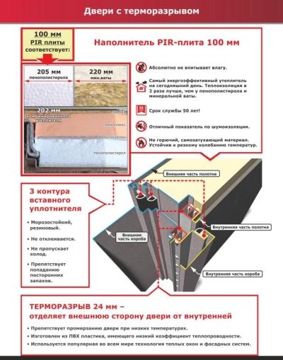 Двери входные терморазрыв схема